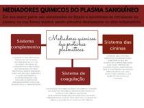 mediadores quimicos do plasma sanguineo