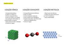 Resumo - Ligações Químicas