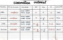resumo cinemática vetorial