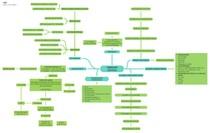 FIBROSE CISTICA - mapa mental