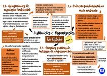 Mapa mental da sexta aula de Instituições e Organização do Estado