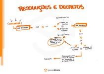 Espécies normativas: Decreto Legislativo e Resolução - Mapa Mental
