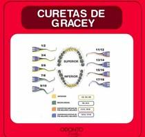 Curetas de Gracey em Periodontia