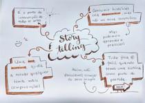 Mapa mental Storytelling