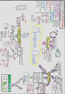 Movimento Circular- Mapa mental