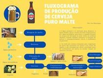 Fluxograma - Produção de cerveja