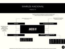 Simples Nacional - Anexo IV