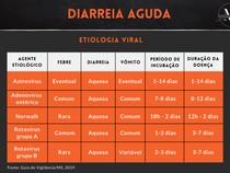 Diarreia Aguda - Etiologia Viral