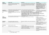 Resumão - Endócrino e Nefro