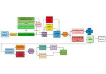 Fluxograma Processo Civil - andamento processual