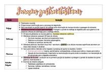 Tabela de Secreções gastrointestinais