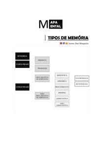 Tipos de Memória [Mapa Mental]
