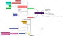Administração Pública e Gestão Pública - Planejamento por cenários (tribunais, mapa mental, CESPE e FCC)
