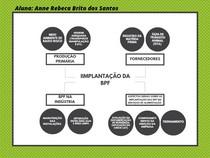 Mapa mental Boas práticas de fabricação BPF
