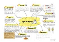 Tipos de Açúcar - Mapa Conceitual