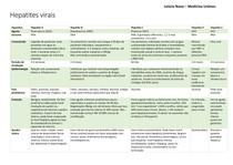 Hepatites virais - tabela