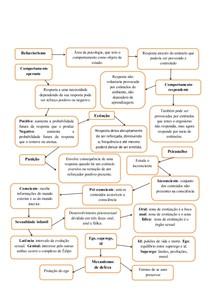 mapa mental behaviorismo e psicanalise
