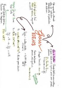 Mapa mental - Gases ideais
