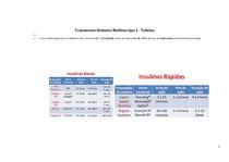 Tratamento Diabetes Mellitus tipo 2 - Tabelas