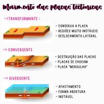 O movimento das placas tectônicas