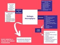 Disfagia Neurogênica