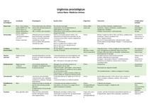Urgências proctológicas - tabela