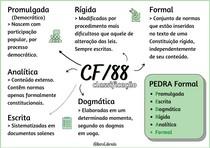 Mapa mental - CF/88 classificação