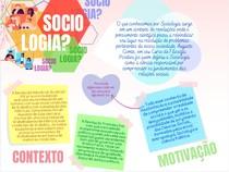 Sociologia - Contexto