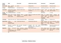Úlceras genitais - tabela urologia