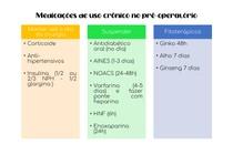 Medicações de uso crônico no pré