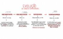 Evolução do Direito Empresarial
