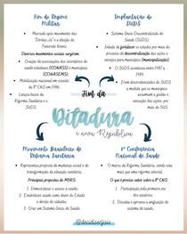 Fim da Ditadura (Mapa Mental)