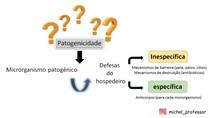 Patogenicidade de microrganismos