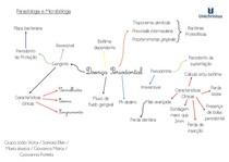 Mapa mental doença periodontal