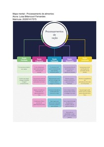 Mapa mental - Processamento de alimentos_