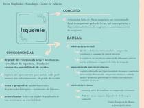 Mapa Conceitual Isquemia