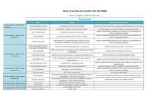 Tabela - áreas e funções SNC