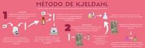 MÉTODO DE KJELDAHL