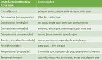 CONJUÇÕES DAS ORAÇÕES SUBORDINADAS ADVERBIAIS