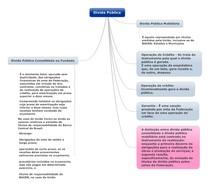 Direito Financeiro - Dívidas Públicas