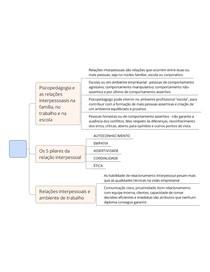 FUNDAMENTOS DE PSICOPEDAGOGIA - UNIDADE III - UNIP