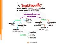 Intervenção federal e intervençao estadual - Mapa Mental