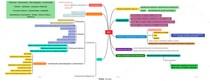 Administração Geral - BSC (tribunais, FCC, CESPE, analista, técnico judiciário, mapa mental)