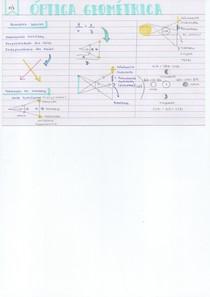 Resumo - Óptica Geométrica
