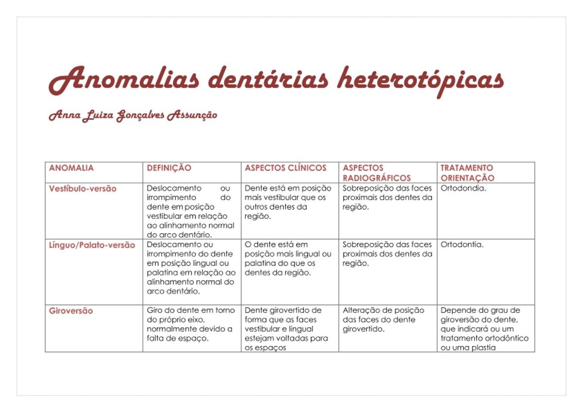 Pre-visualização do material Anomalias dentárias heterotópicas - página 1