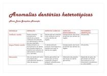 Anomalias dentárias heterotópicas