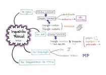Mapa Mental - Direito Processual Penal - Inquérito Policial