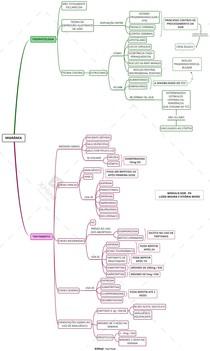 Mapa mental - Migrânea: fisiopato e tratamento