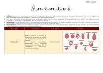 Resumo das anemias