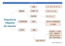 Direito Tributário - Competência Tributária dos Impostos - Mapa Mental